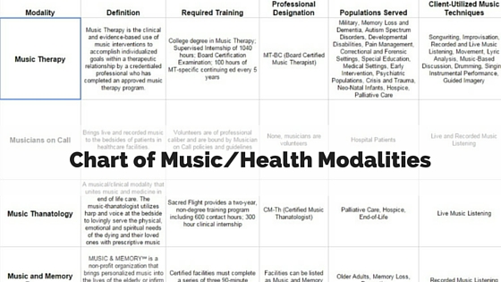 Matrix of Music-Health Professions