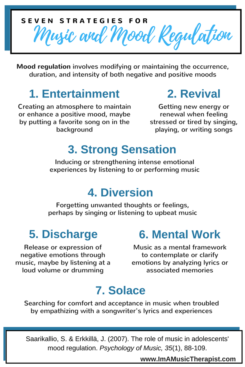 Seven Strategies for Music Mood Regulation (Infographic)
